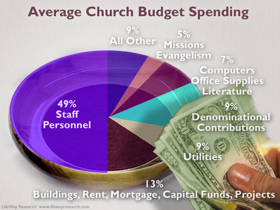 The Shocking Un-Truth about Church Budgets - Coaching for Generosity